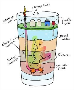 fracking glass